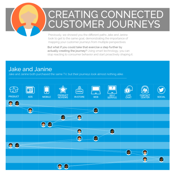infographic creating connected customer journeys