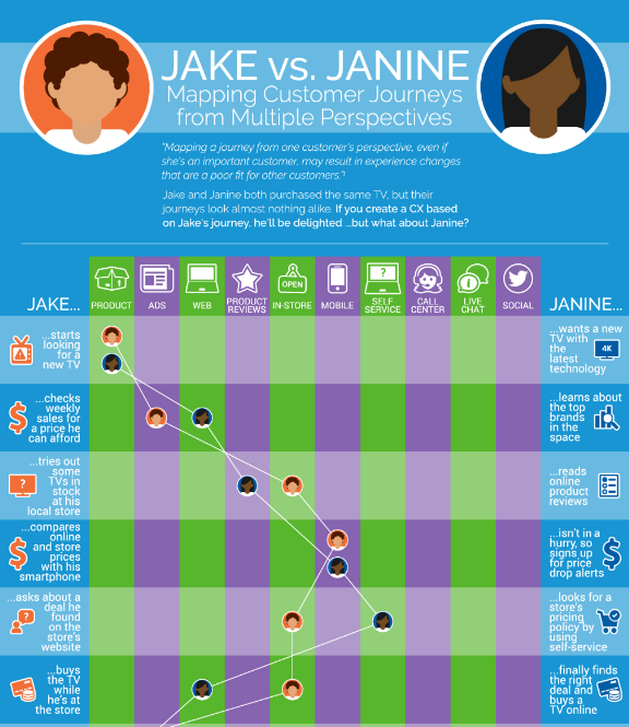 customer journey infographic thumbnail