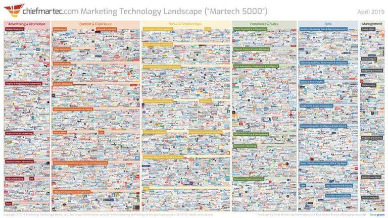 2019 Marketing Technology Landscape by ChiefMartec